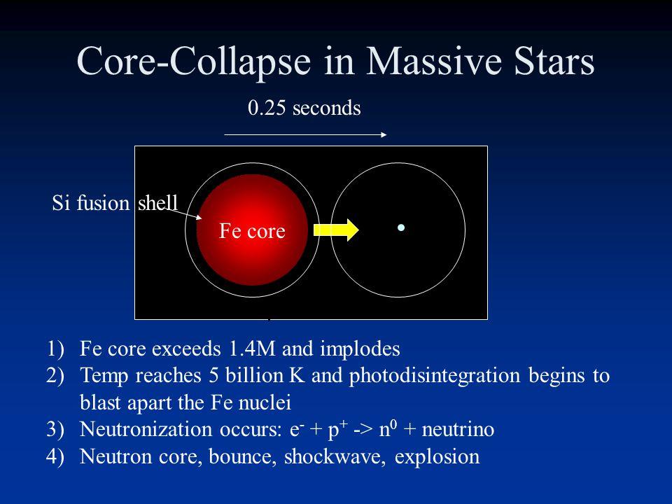 Massive-star Evolution