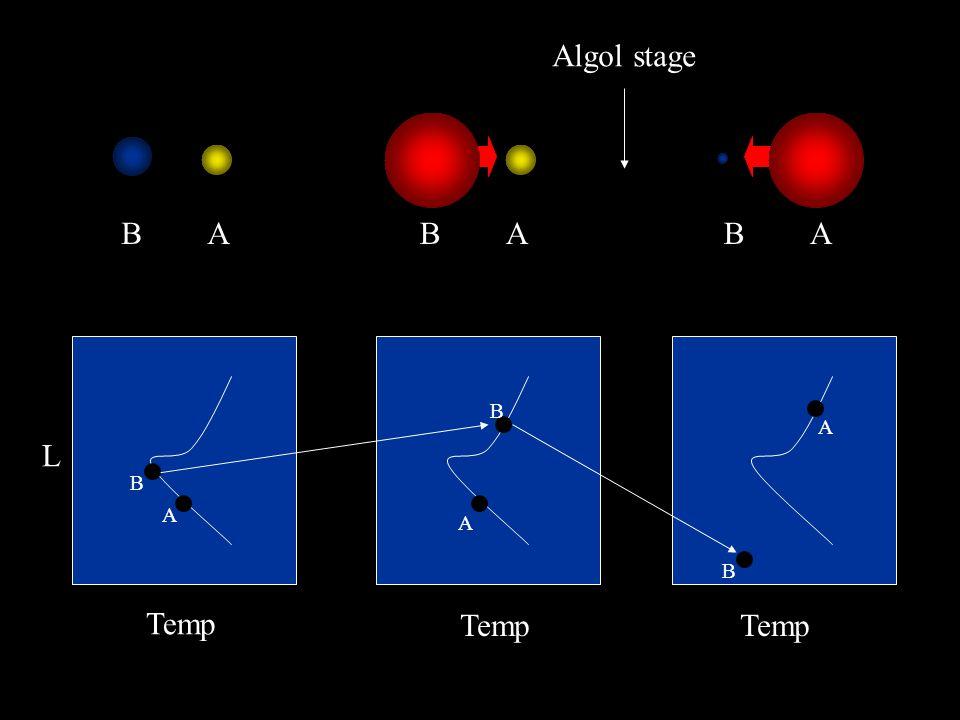 Mass Transfer in Binaries In the case of Algol, Star B transferred 2.2M o of material to Star A. Star A: 1.2M o -> 3.4M o Star B: 3.0M o -> 0.8M o