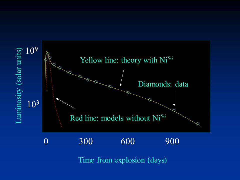 Supernova I What is RIGHT about this theory? (1) Will see these objects in `old' populations. (2) Models for the detonation of a 1.4M o WD give the ri