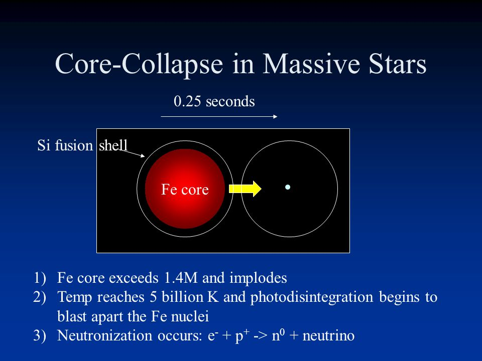Core Collapse 1)Exceed the Chandrasekar limit 2)Temperature reaches 10 billion K 3)Fe nuclei photodisintegrate, cooling the core and speeding the coll
