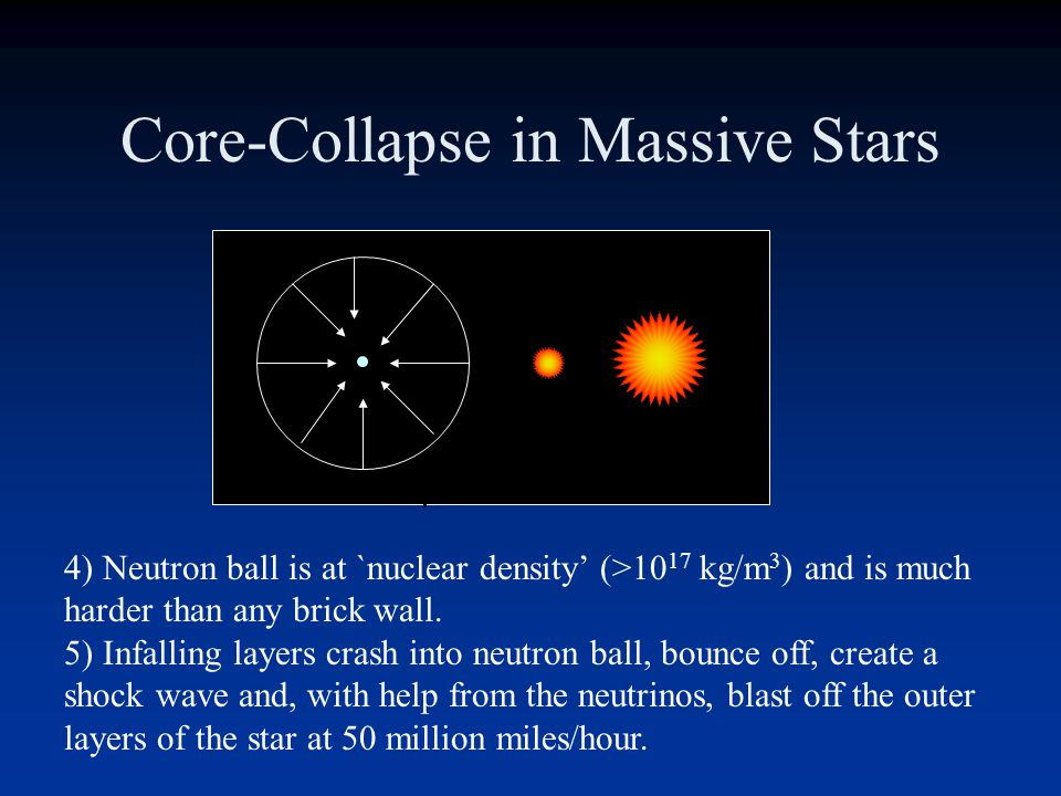 Core-Collapse in Massive Stars 1)Fe core exceeds 1.4M and implodes 2)Temp reaches 5 billion K and photodisintegration begins to blast apart the Fe nuc