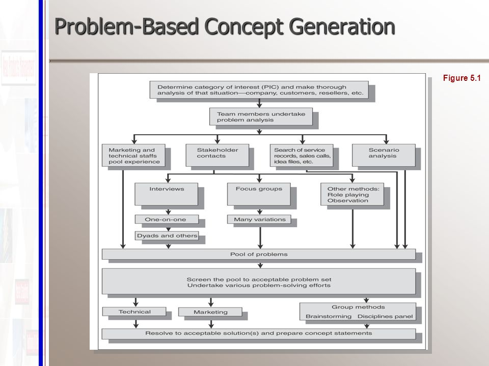 Problem-Based Concept Generation Figure 5.1