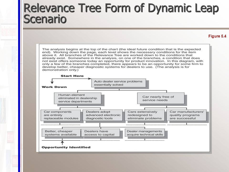 Relevance Tree Form of Dynamic Leap Scenario Figure 5.4