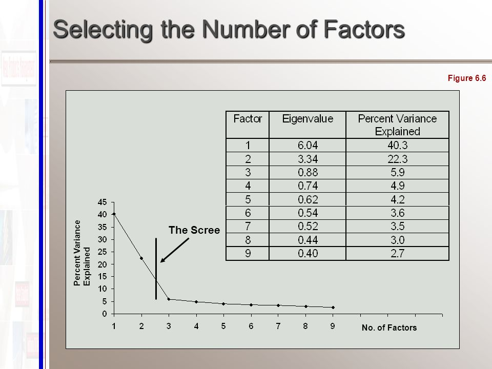 No. of Factors Percent Variance Explained The Scree Selecting the Number of Factors Figure 6.6