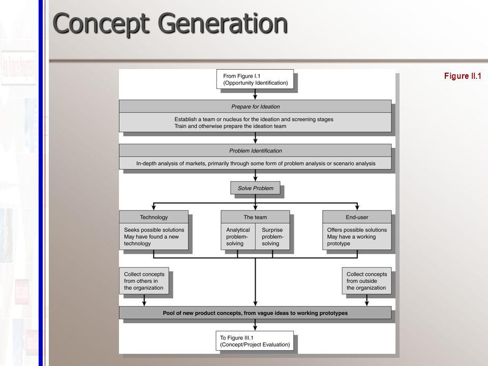 Concept Generation Figure II.1