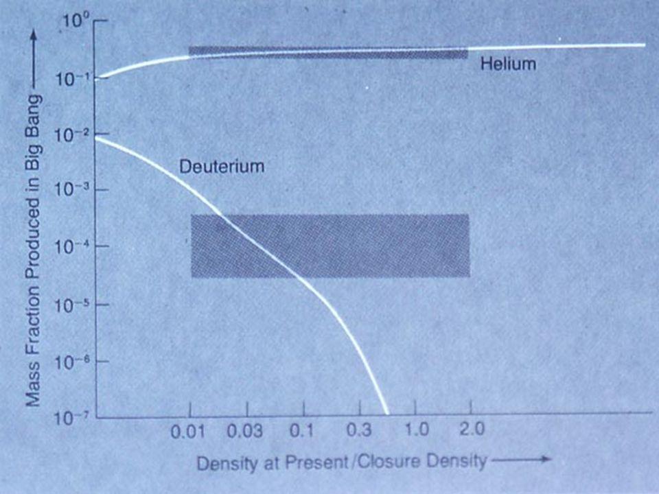 He, D abundance graph