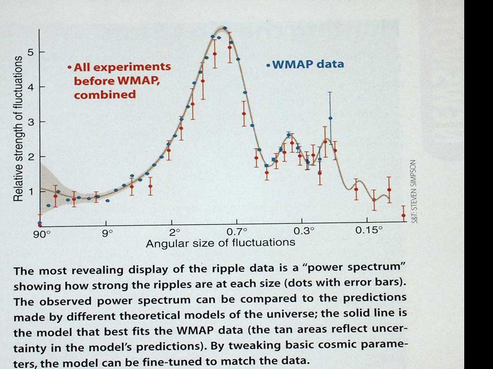 WMAP power spectrum