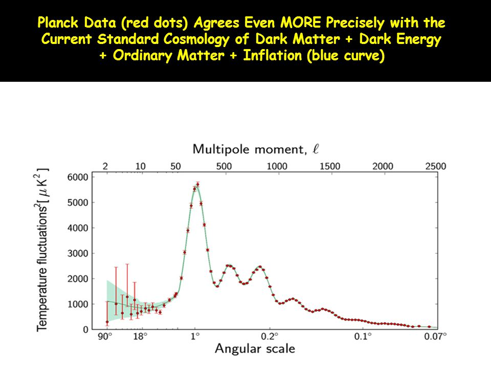 Planck Data (red dots) Agrees Even MORE Precisely with the Current Standard Cosmology of Dark Matter + Dark Energy + Ordinary Matter + Inflation (blue