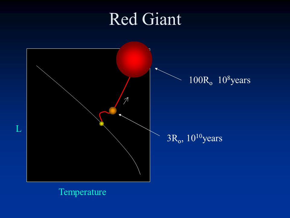 Red Giants Hydrostatic equilibrium is lost and the tendency of the Sun to expand wins a little bit at a time.
