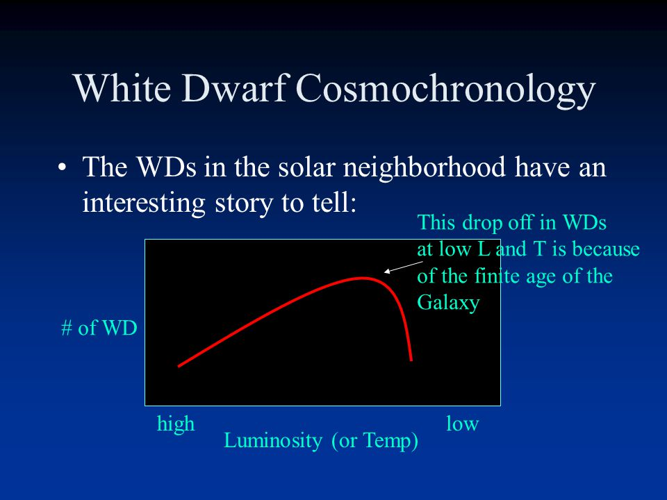 White Dwarfs At least 15% of the stellar mass in the solar neighborhood is in the form of WDs.