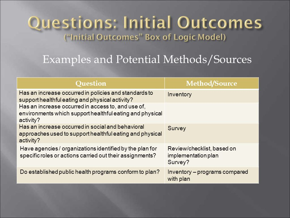 Examples and Potential Methods/Sources QuestionMethod/Source Has an increase occurred in policies and standards to support healthful eating and physic