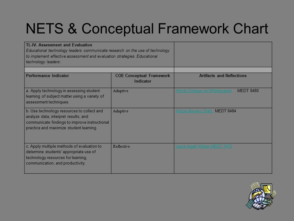 NETS & Conceptual Framework Chart TL-IV. Assessment and Evaluation Educational technology leaders communicate research on the use of technology to imp
