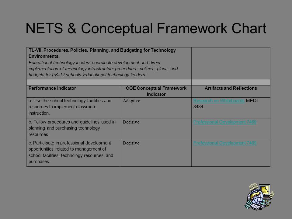 NETS & Conceptual Framework Chart TL-VII. Procedures, Policies, Planning, and Budgeting for Technology Environments. Educational technology leaders co