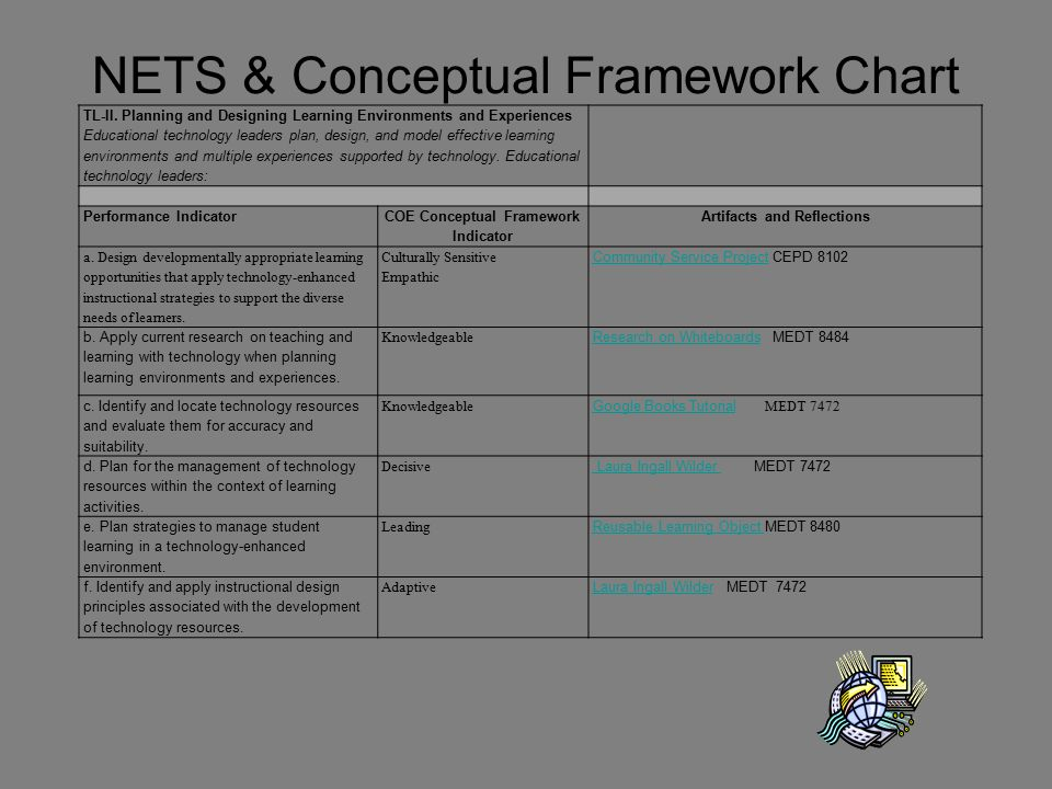 NETS & Conceptual Framework Chart TL-II. Planning and Designing Learning Environments and Experiences Educational technology leaders plan, design, and