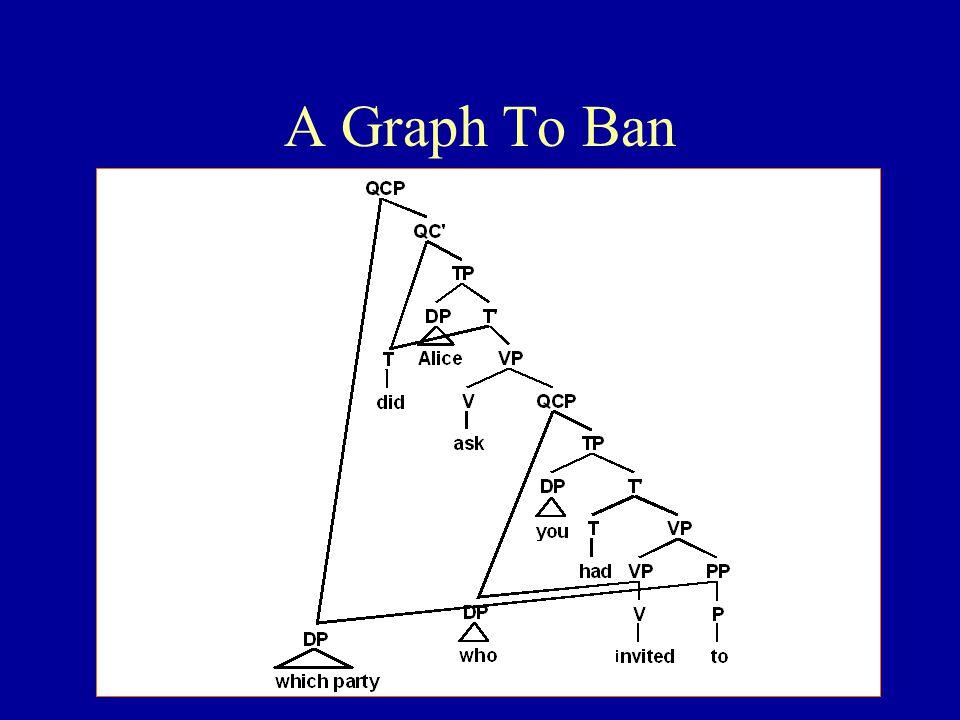 A Graph To Ban