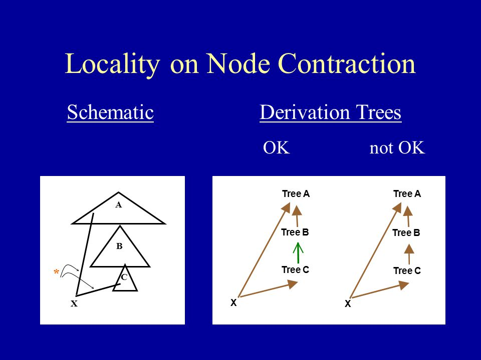 Locality on Node Contraction A B C X * SchematicDerivation Trees OKnot OK X Tree B Tree C Tree A X Tree B Tree C Tree A