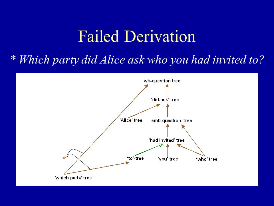 Failed Derivation * Which party did Alice ask who you had invited to *