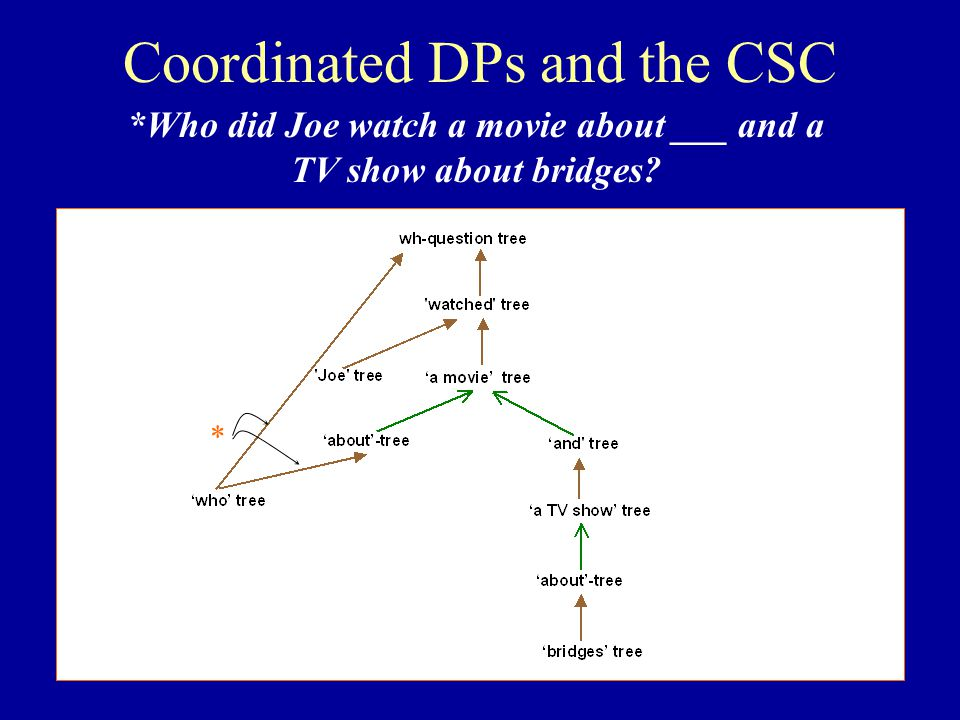 Coordinated DPs and the CSC * *Who did Joe watch a movie about ___ and a TV show about bridges