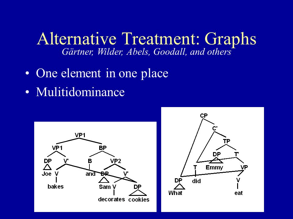 Alternative Treatment: Graphs One element in one place Mulitidominance Gärtner, Wilder, Abels, Goodall, and others
