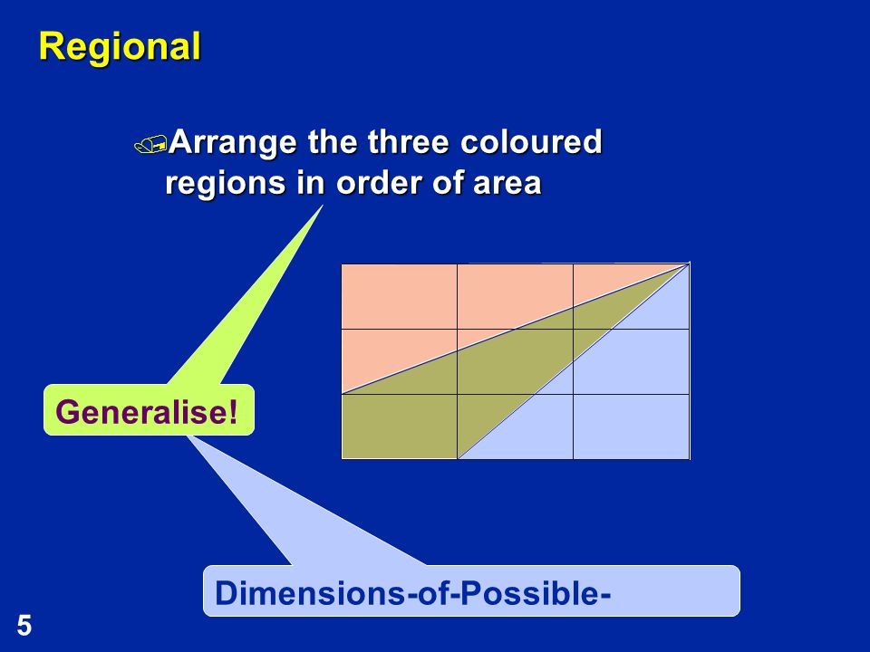 5 Dimensions-of-Possible- Variation Regional  Arrange the three coloured regions in order of area Generalise!