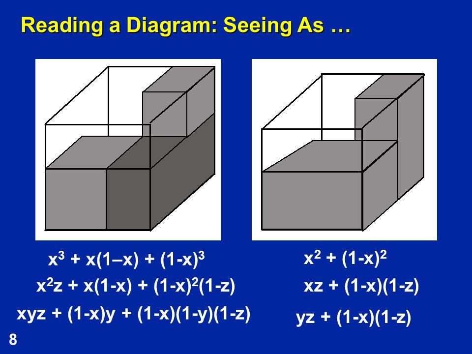 8 Reading a Diagram: Seeing As … x 3 + x(1–x) + (1-x) 3 x 2 + (1-x) 2 x 2 z + x(1-x) + (1-x) 2 (1-z)xz + (1-x)(1-z) xyz + (1-x)y + (1-x)(1-y)(1-z) yz + (1-x)(1-z)