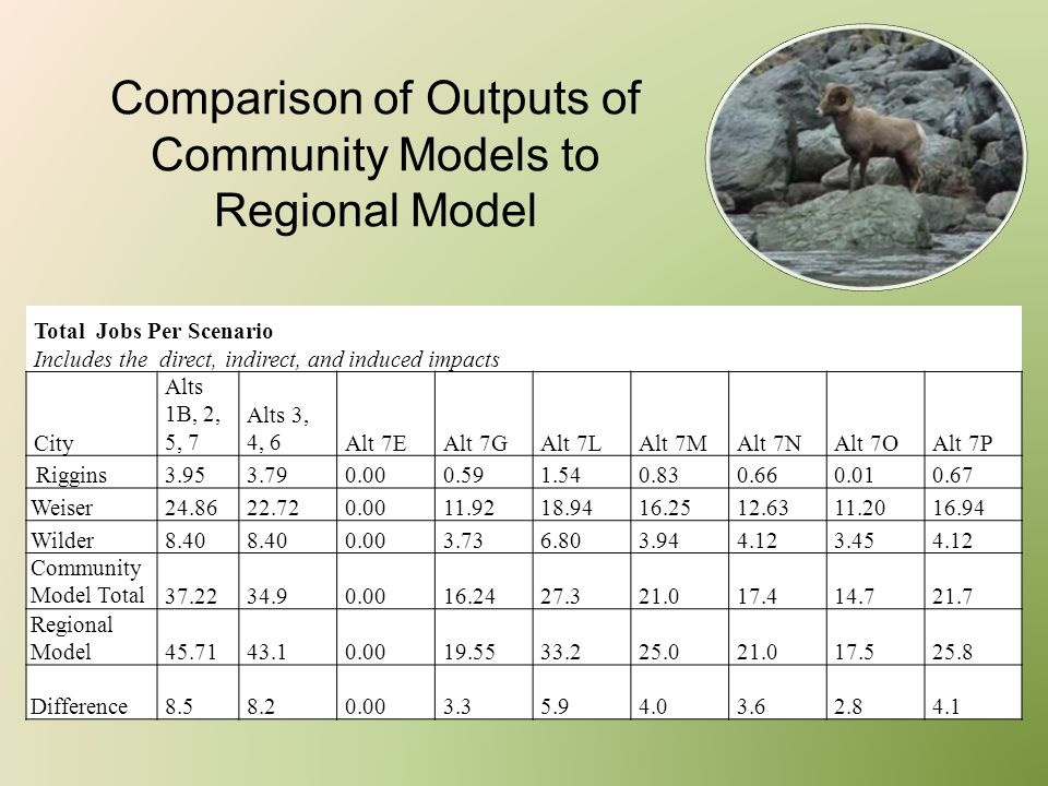 Comparison of Outputs of Community Models to Regional Model Total Jobs Per Scenario Includes the direct, indirect, and induced impacts City Alts 1B, 2