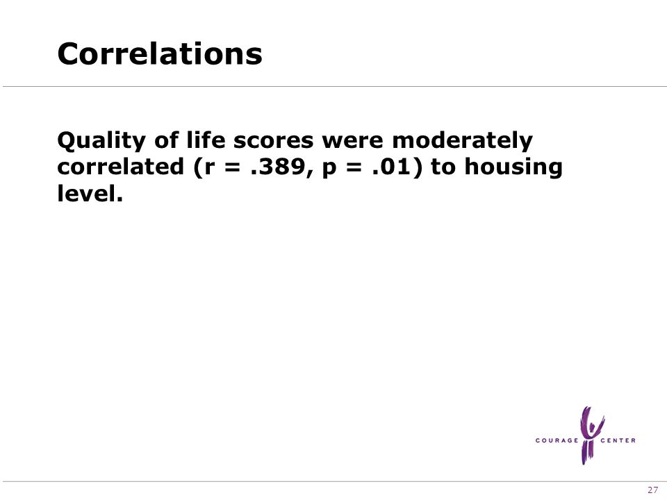 27 Correlations Quality of life scores were moderately correlated (r =.389, p =.01) to housing level.