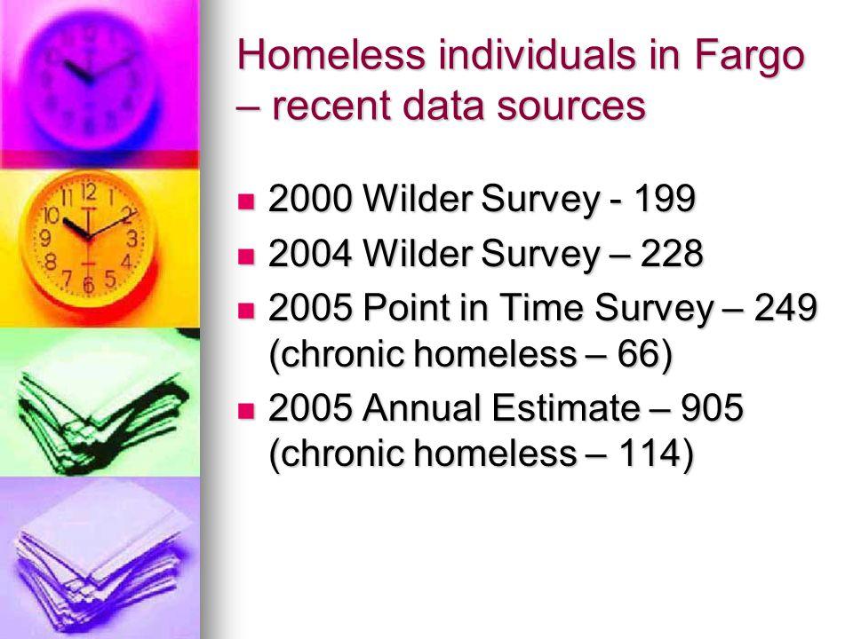 Homeless individuals in Fargo – recent data sources 2000 Wilder Survey - 199 2000 Wilder Survey - 199 2004 Wilder Survey – 228 2004 Wilder Survey – 228 2005 Point in Time Survey – 249 (chronic homeless – 66) 2005 Point in Time Survey – 249 (chronic homeless – 66) 2005 Annual Estimate – 905 (chronic homeless – 114) 2005 Annual Estimate – 905 (chronic homeless – 114)