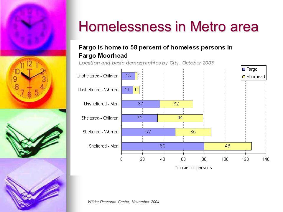 Homelessness in Metro area Wilder Research Center, November 2004