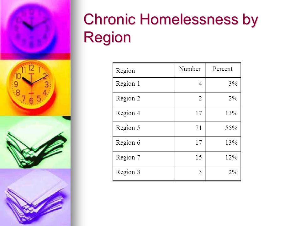 Chronic Homelessness by Region Region NumberPercent Region 143% Region 222% Region 41713% Region 57155% Region 61713% Region 71512% Region 832%