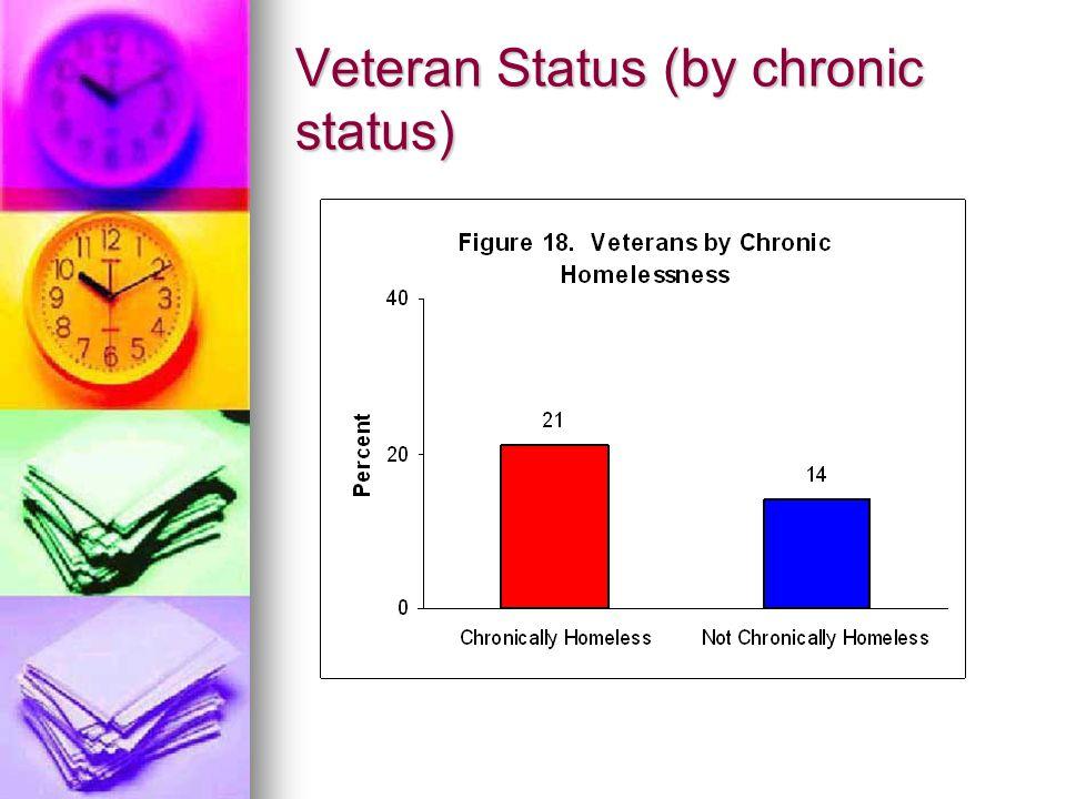 Veteran Status (by chronic status)