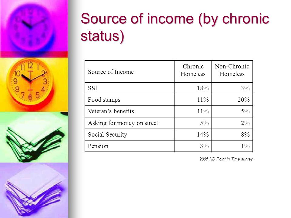 Source of income (by chronic status) Source of Income Chronic Homeless Non-Chronic Homeless SSI18%3% Food stamps11%20% Veteran's benefits11%5% Asking for money on street5%2% Social Security14%8% Pension3%1% 2005 ND Point in Time survey