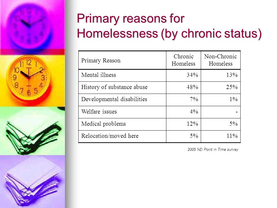 Primary reasons for Homelessness (by chronic status) Primary Reason Chronic Homeless Non-Chronic Homeless Mental illness34%13% History of substance abuse48%25% Developmental disabilities7%1% Welfare issues4%- Medical problems12%5% Relocation/moved here5%11% 2005 ND Point in Time survey