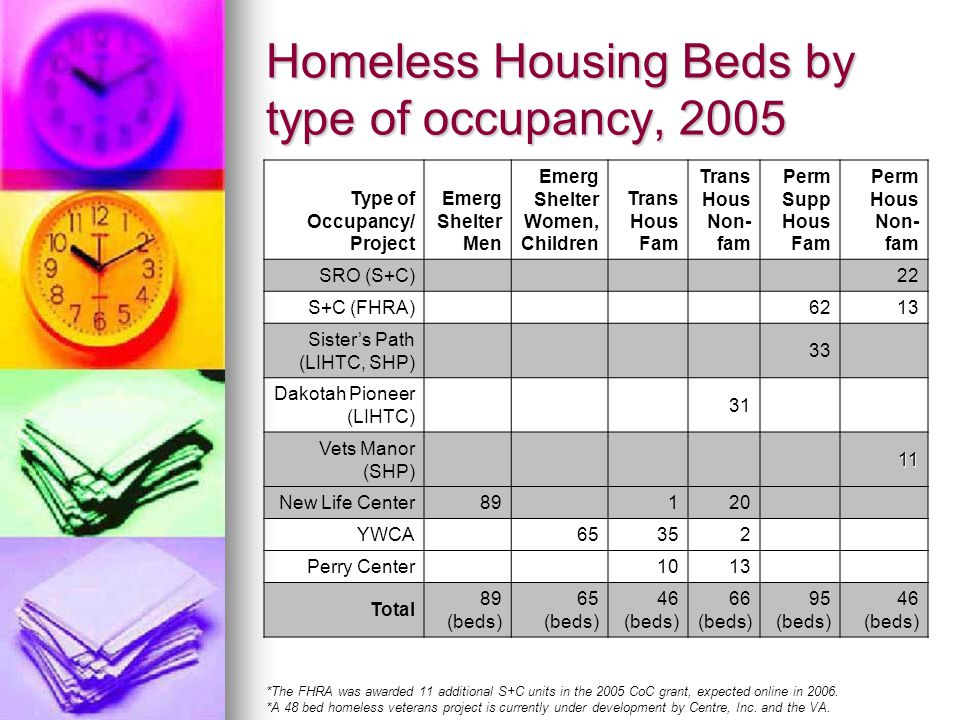 Homeless Housing Beds by type of occupancy, 2005 Type of Occupancy/ Project Emerg Shelter Men Emerg Shelter Women, Children Trans Hous Fam Trans Hous Non- fam Perm Supp Hous Fam Perm Hous Non- fam SRO (S+C)22 S+C (FHRA)6213 Sister's Path (LIHTC, SHP) 33 Dakotah Pioneer (LIHTC) 31 Vets Manor (SHP)11 New Life Center89120 YWCA65352 Perry Center1013 Total 89 (beds) 65 (beds) 46 (beds) 66 (beds) 95 (beds) 46 (beds) *The FHRA was awarded 11 additional S+C units in the 2005 CoC grant, expected online in 2006.
