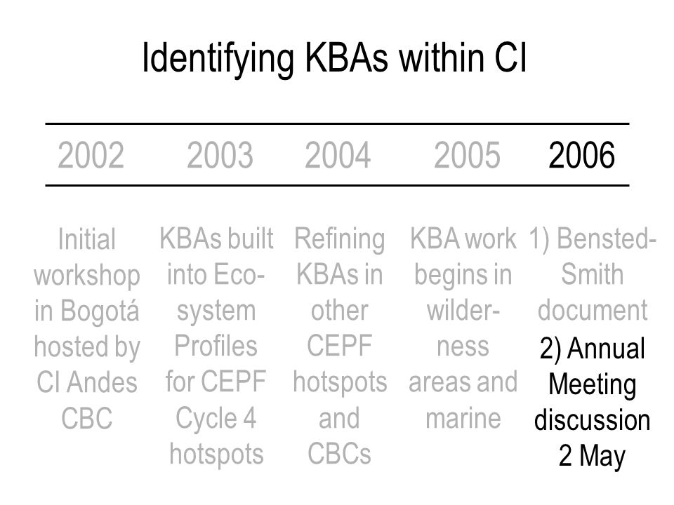 Identifying KBAs within CI 2002 Initial workshop in Bogotá hosted by CI Andes CBC 2003200420052006 KBAs built into Eco- system Profiles for CEPF Cycle 4 hotspots Refining KBAs in other CEPF hotspots and CBCs KBA work begins in wilder- ness areas and marine 1) Bensted- Smith document 2) Annual Meeting discussion 2 May