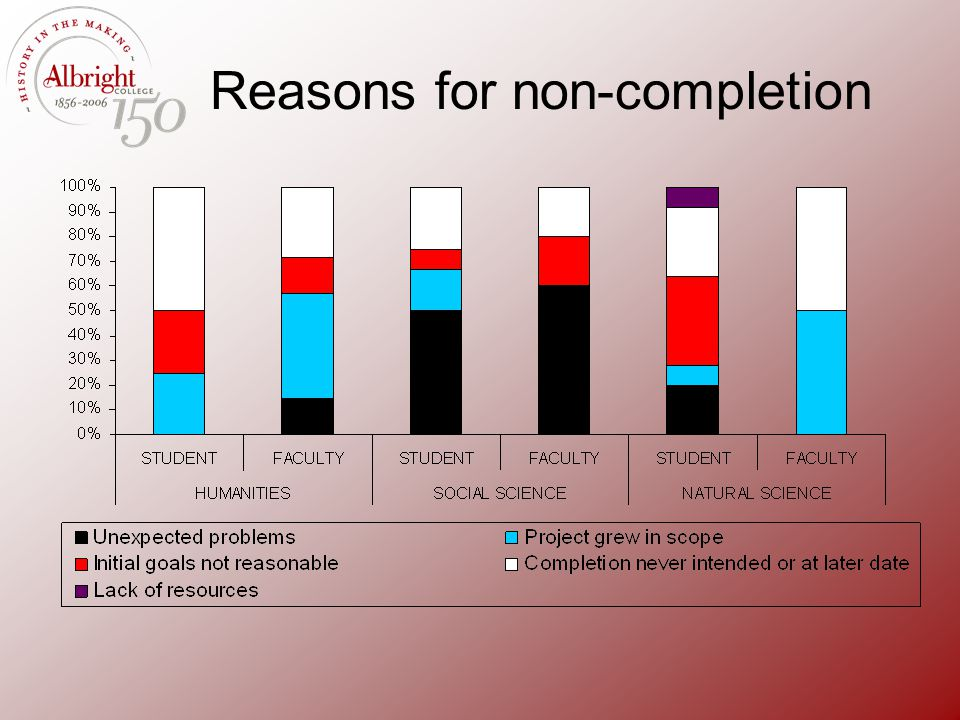 Reasons for non-completion
