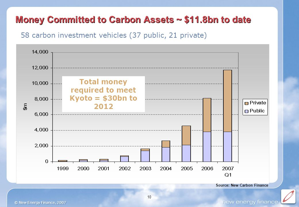 © New Energy Finance, 2007 10 Money Committed to Carbon Assets ~ $11.8bn to date 58 carbon investment vehicles (37 public, 21 private) Source: New Carbon Finance Total money required to meet Kyoto = $30bn to 2012