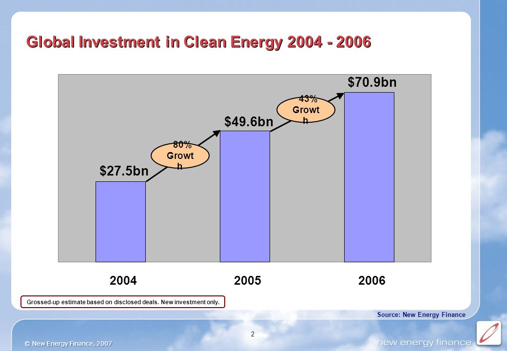 2 $70.9bn $49.6bn $27.5bn 200420052006 Global Investment in Clean Energy 2004 - 2006 80% Growt h 43% Growt h Grossed-up estimate based on disclosed deals.