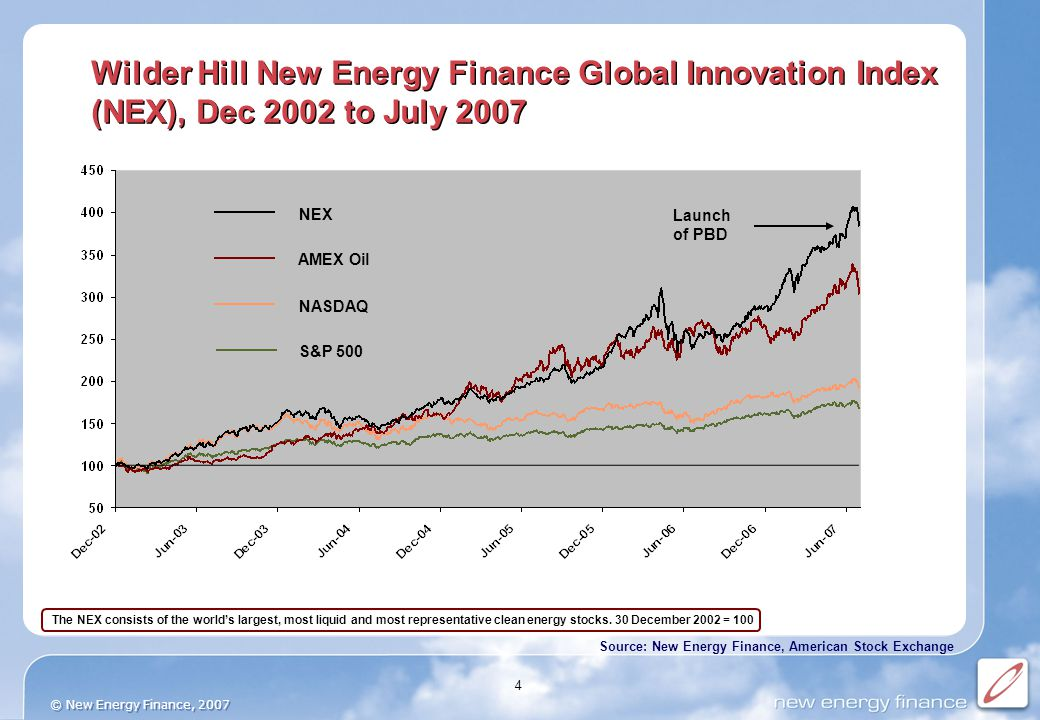 © New Energy Finance, 2007 4 Source: New Energy Finance, American Stock Exchange Wilder Hill New Energy Finance Global Innovation Index (NEX), Dec 2002 to July 2007 The NEX consists of the world's largest, most liquid and most representative clean energy stocks.