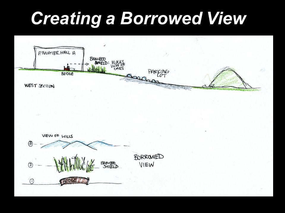 Creating a Borrowed View