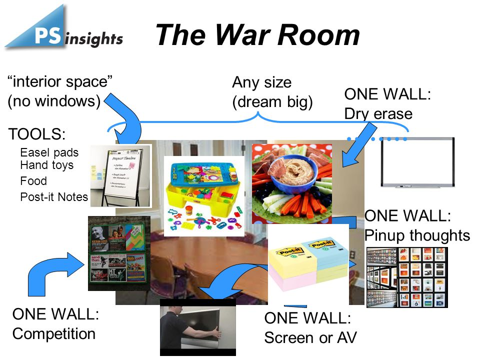 The War Room interior space (no windows) Any size (dream big) ONE WALL: Dry erase ONE WALL: Pinup thoughts ONE WALL: Screen or AV ONE WALL: Competition TOOLS: Easel pads Hand toys Food Post-it Notes