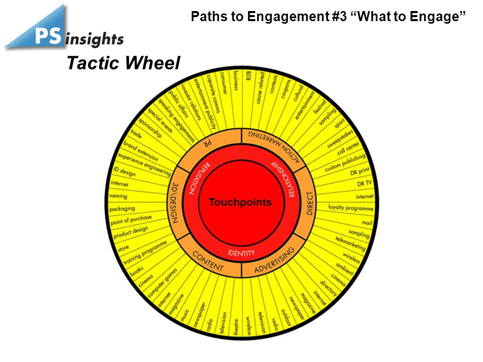 "Tactic Wheel Touchpoints Paths to Engagement #3 ""What to Engage"""