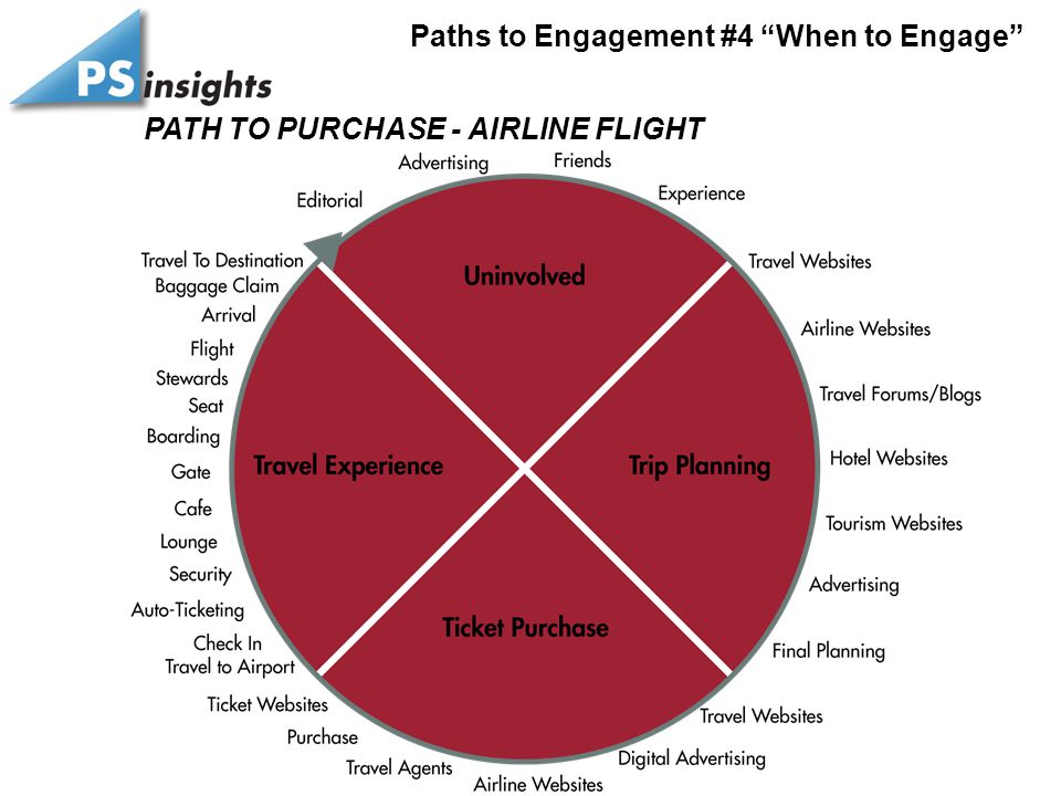 "PATH TO PURCHASE - AIRLINE FLIGHT Paths to Engagement #4 ""When to Engage"""