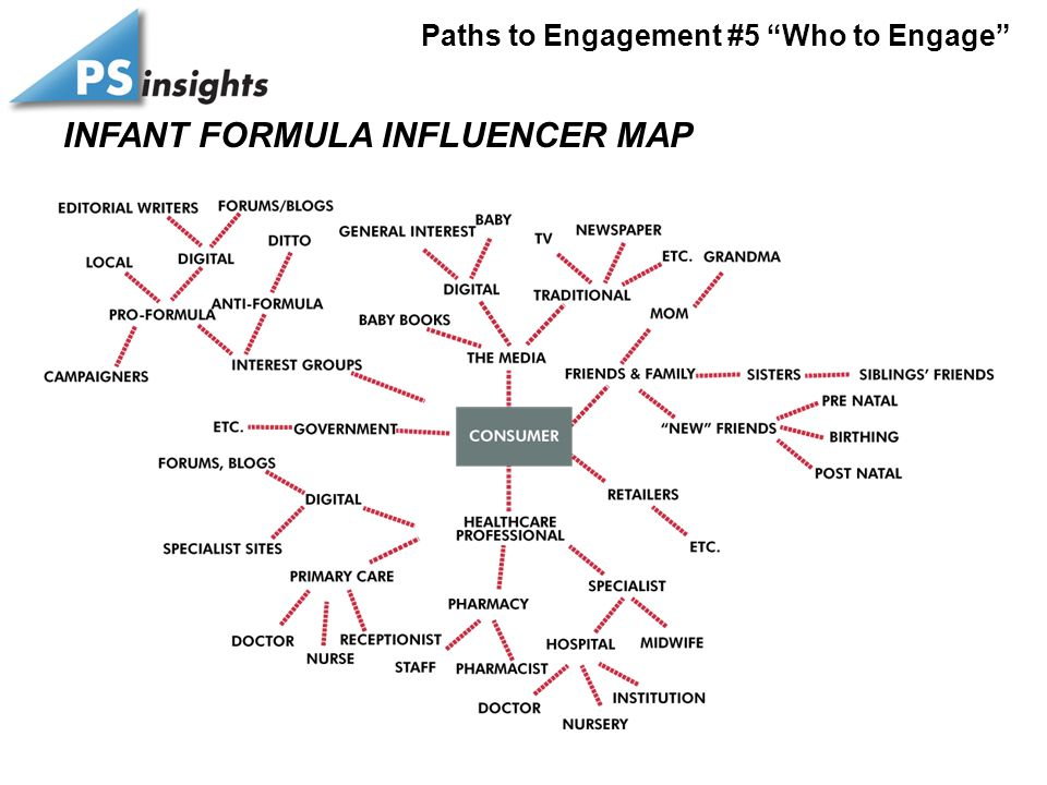 "INFANT FORMULA INFLUENCER MAP Paths to Engagement #5 ""Who to Engage"""
