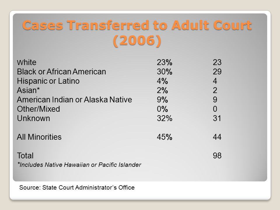 Cases Transferred to Adult Court (2006) W hite23% 23 Black or African American30% 29 Hispanic or Latino4% 4 Asian*2% 2 American Indian or Alaska Native9% 9 Other/Mixed0%0 Unknown32%31 All Minorities45% 44 Total98 * Includes Native Hawaiian or Pacific Islander Source: State Court Administrator's Office