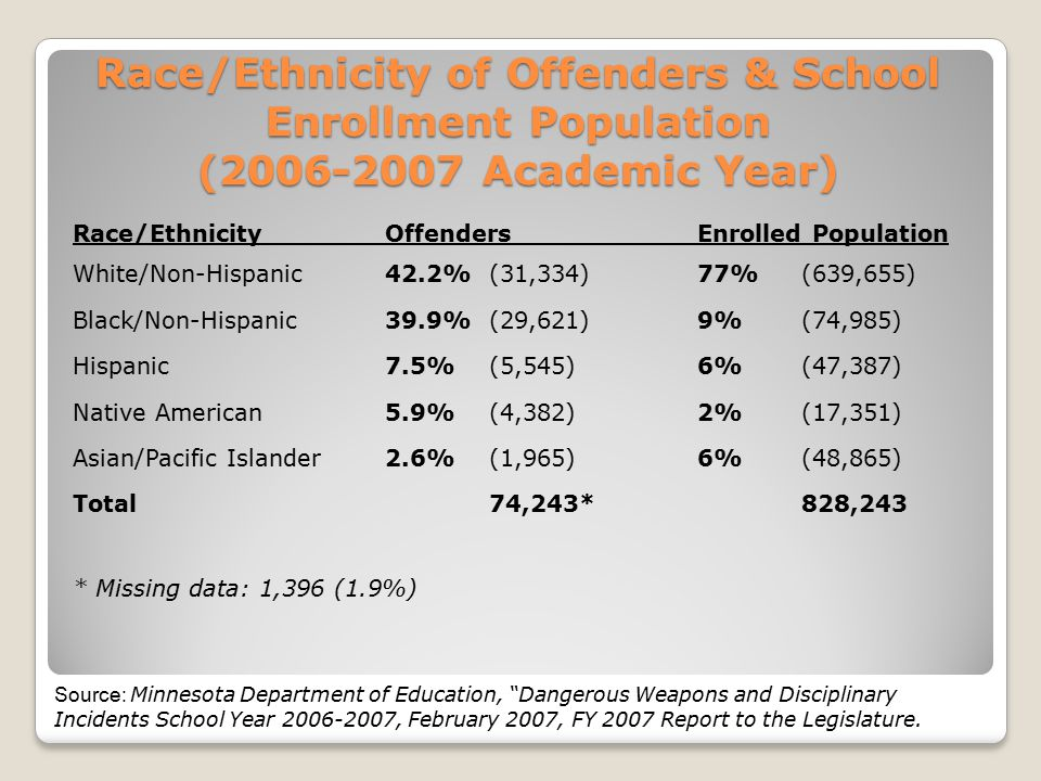 Race/Ethnicity of Offenders & School Enrollment Population (2006-2007 Academic Year) Race/EthnicityOffendersEnrolled Population White/Non-Hispanic42.2%(31,334)77% (639,655) Black/Non-Hispanic39.9%(29,621)9% (74,985) Hispanic7.5% (5,545)6% (47,387) Native American5.9% (4,382)2% (17,351) Asian/Pacific Islander2.6% (1,965)6% (48,865) Total74,243*828,243 * Missing data: 1,396 (1.9%) Source: Minnesota Department of Education, Dangerous Weapons and Disciplinary Incidents School Year 2006-2007, February 2007, FY 2007 Report to the Legislature.