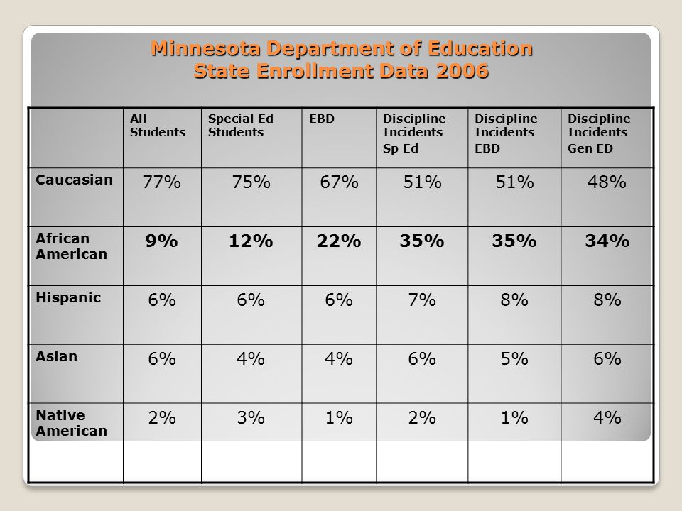 Minnesota Department of Education State Enrollment Data 2006 All Students Special Ed Students EBDDiscipline Incidents Sp Ed Discipline Incidents EBD Discipline Incidents Gen ED Caucasian 77%75%67%51% 48% African American 9%12%22%35% 34% Hispanic 6% 7%8% Asian 6%4% 6%5%6% Native American 2%3%1%2%1%4%