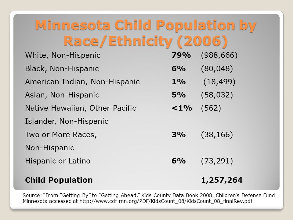 Minnesota Child Population by Race/Ethnicity (2006) White, Non-Hispanic79%(988,666) Black, Non-Hispanic6%(80,048) American Indian, Non-Hispanic 1% (18,499) Asian, Non-Hispanic5%(58,032) Native Hawaiian, Other Pacific <1%(562) Islander, Non-Hispanic Two or More Races, 3%(38,166) Non-Hispanic Hispanic or Latino6%(73,291) Child Population 1,257,264 Source: From Getting By to Getting Ahead, Kids County Data Book 2008, Children's Defense Fund Minnesota accessed at http://www.cdf-mn.org/PDF/KidsCount_08/KidsCount_08_finalRev.pdf