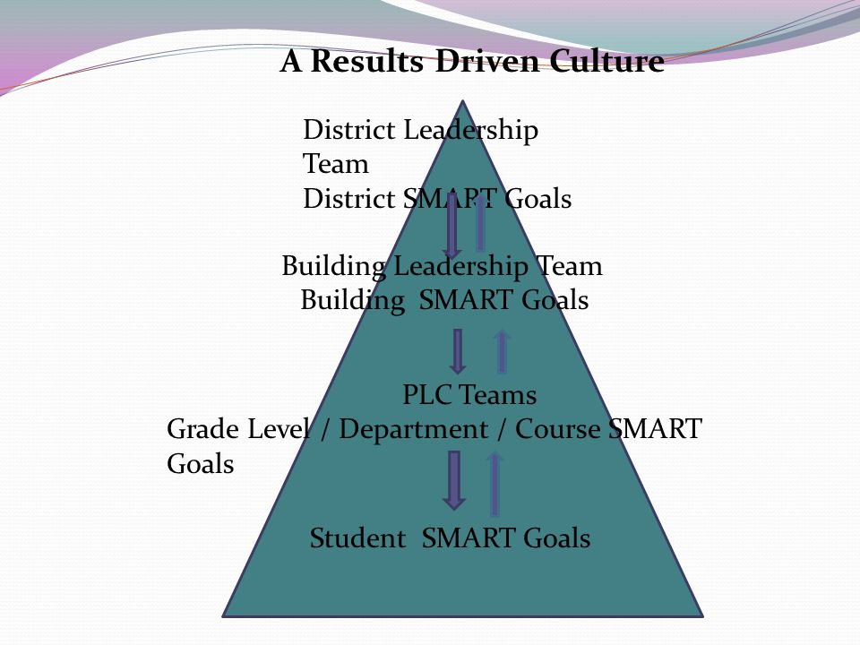 District Leadership Team District SMART Goals Building Leadership Team Building SMART Goals PLC Teams Grade Level / Department / Course SMART Goals Student SMART Goals A Results Driven Culture