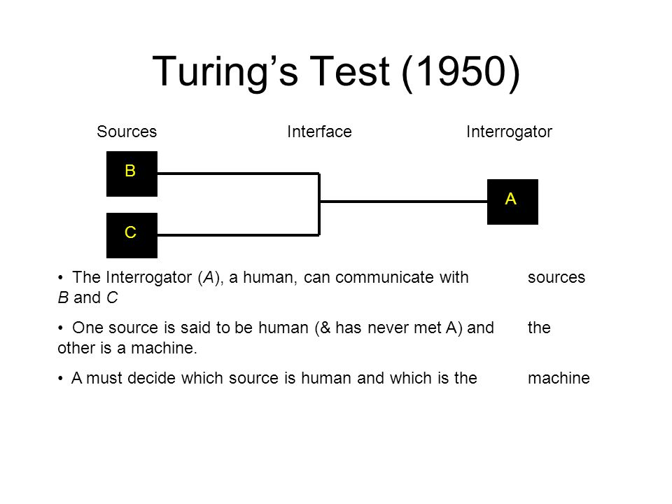 Turing's Test (1950) C SourcesInterfaceInterrogator BA The Interrogator (A), a human, can communicate with sources B and C One source is said to be hu